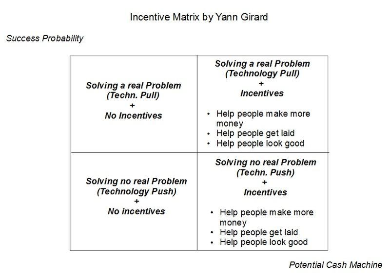 Incentive matrix